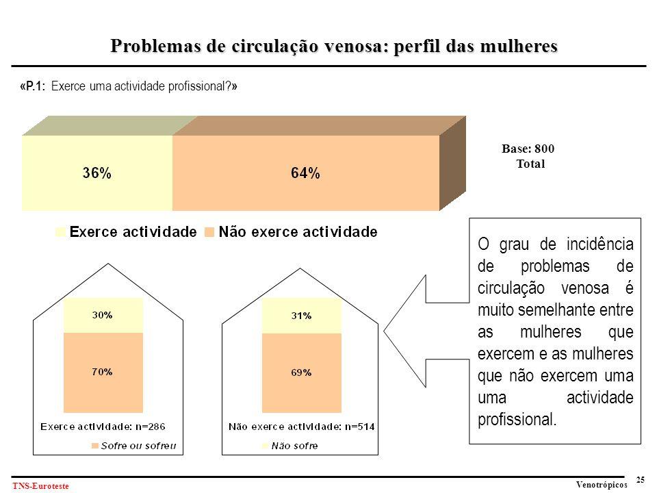 25 Venotrópicos TNS-Euroteste «P.1: Exerce uma actividade profissional.