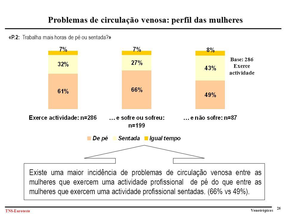 26 Venotrópicos TNS-Euroteste «P.2: Trabalha mais horas de pé ou sentada.