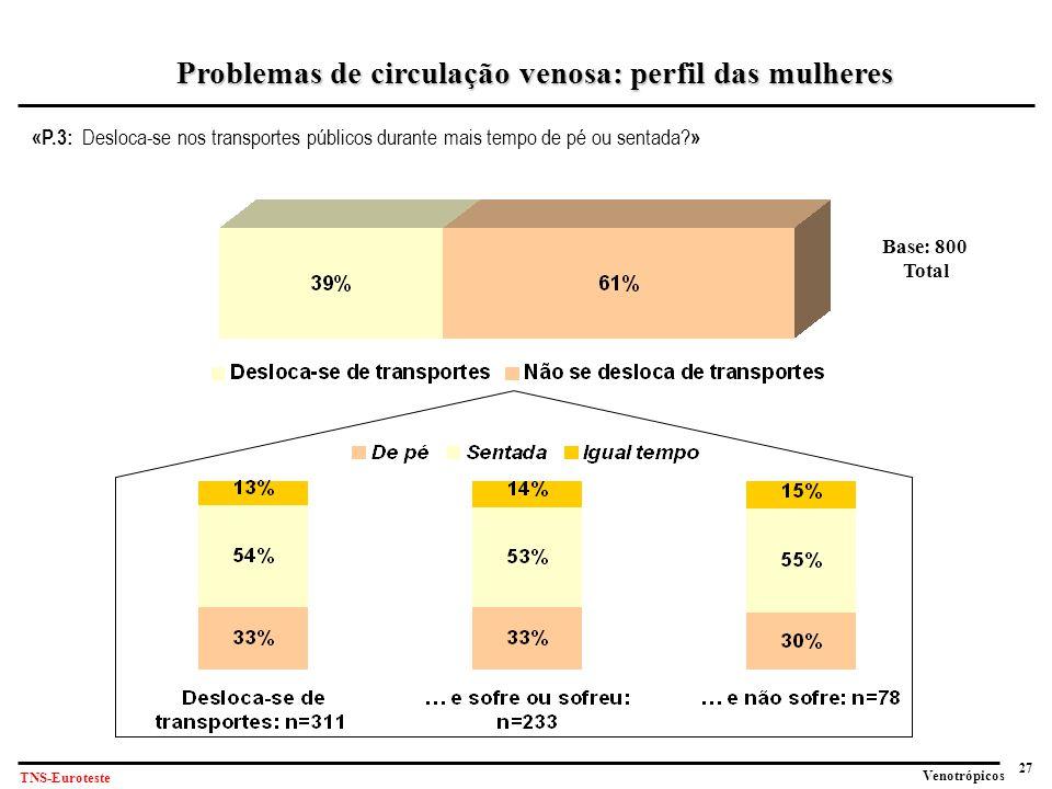 27 Venotrópicos TNS-Euroteste «P.3: Desloca-se nos transportes públicos durante mais tempo de pé ou sentada.