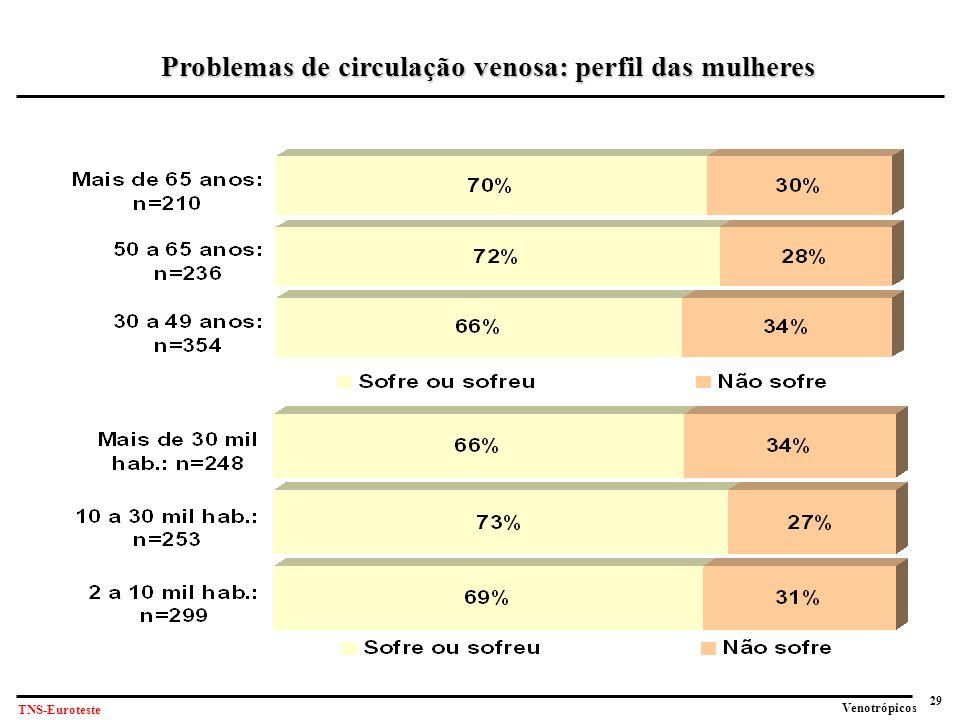 29 Venotrópicos TNS-Euroteste Problemas de circulação venosa: perfil das mulheres