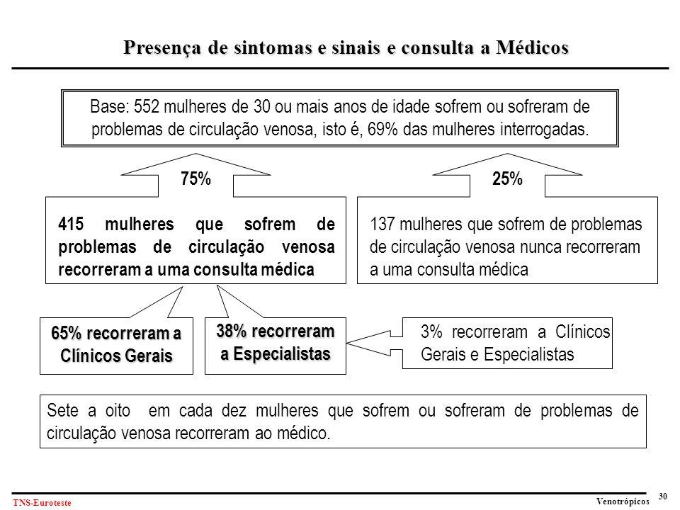 30 Venotrópicos TNS-Euroteste Base: 552 mulheres de 30 ou mais anos de idade sofrem ou sofreram de problemas de circulação venosa, isto é, 69% das mulheres interrogadas.