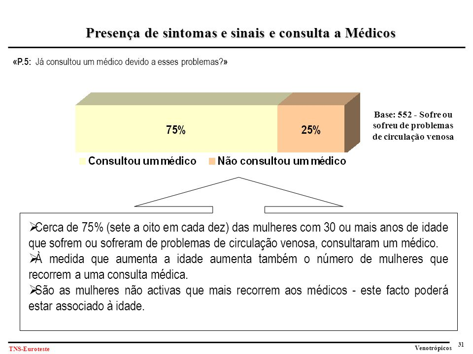 31 Venotrópicos TNS-Euroteste «P.5: Já consultou um médico devido a esses problemas.