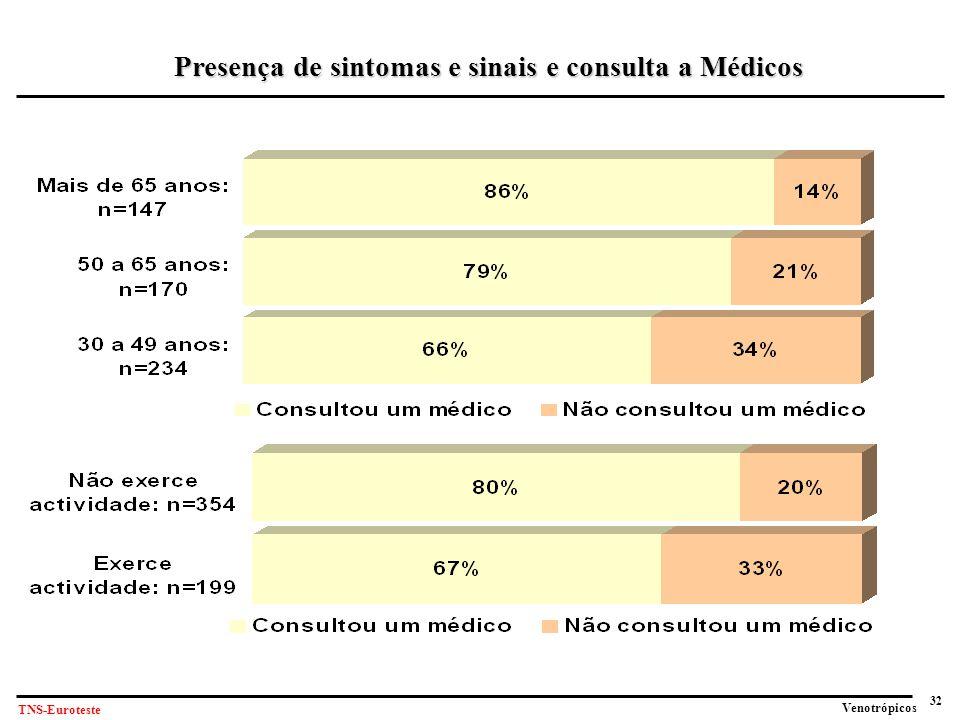 32 Venotrópicos TNS-Euroteste Presença de sintomas e sinais e consulta a Médicos