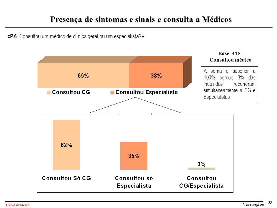 33 Venotrópicos TNS-Euroteste «P.6 Consultou um médico de clínica geral ou um especialista.