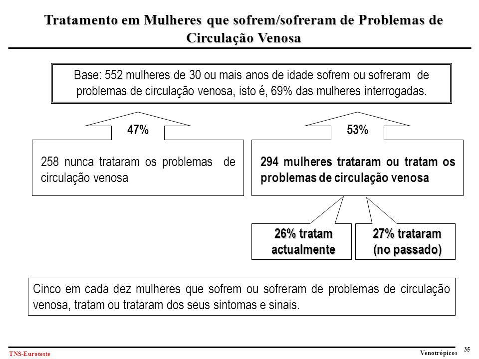 35 Venotrópicos TNS-Euroteste Base: 552 mulheres de 30 ou mais anos de idade sofrem ou sofreram de problemas de circulação venosa, isto é, 69% das mulheres interrogadas.