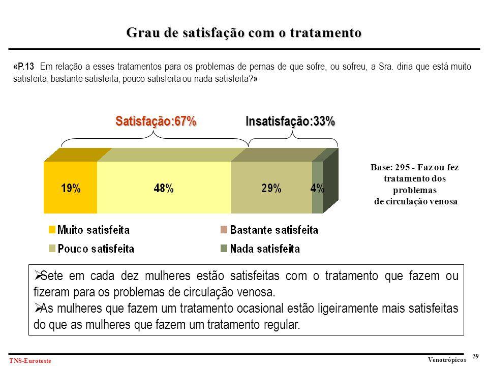 39 Venotrópicos TNS-Euroteste «P.13 Em relação a esses tratamentos para os problemas de pernas de que sofre, ou sofreu, a Sra.