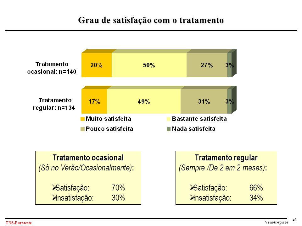 40 Venotrópicos TNS-Euroteste Grau de satisfação com o tratamento Tratamento ocasional (Só no Verão/Ocasionalmente) :  Satisfação: 70%  Insatisfação:30% Tratamento regular (Sempre /De 2 em 2 meses) :  Satisfação: 66%  Insatisfação:34%