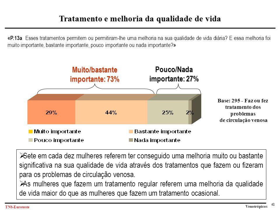 41 Venotrópicos TNS-Euroteste «P.13a Esses tratamentos permitem ou permitiram-lhe uma melhoria na sua qualidade de vida diária.