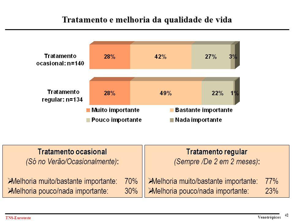 42 Venotrópicos TNS-Euroteste Tratamento e melhoria da qualidade de vida Tratamento ocasional (Só no Verão/Ocasionalmente) :  Melhoria muito/bastante importante: 70%  Melhoria pouco/nada importante:30% Tratamento regular (Sempre /De 2 em 2 meses) :  Melhoria muito/bastante importante: 77%  Melhoria pouco/nada importante:23%