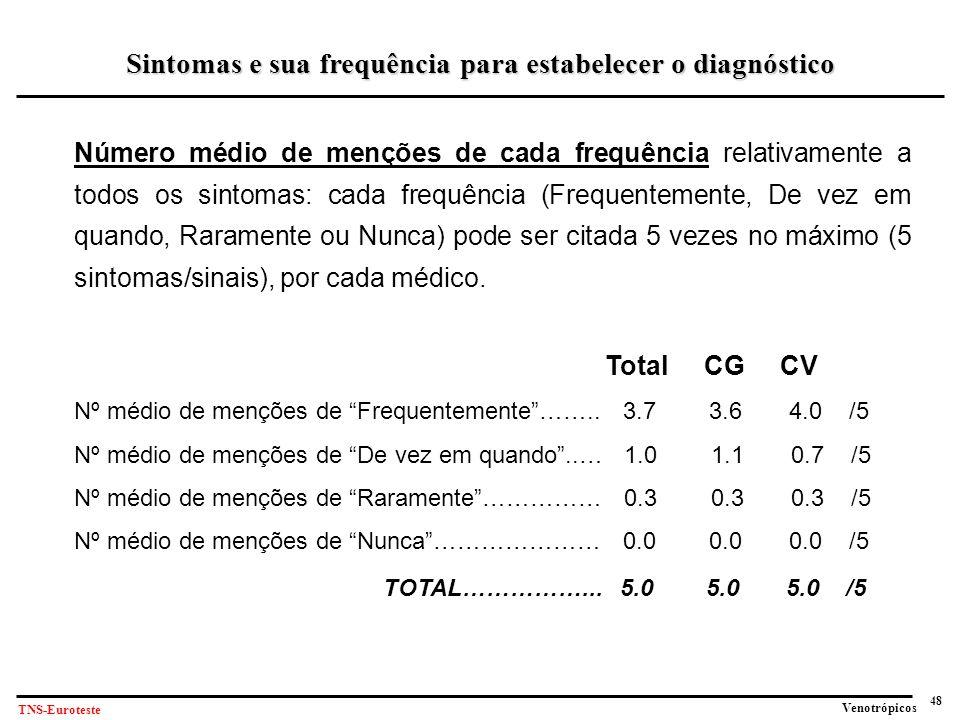 48 Venotrópicos TNS-Euroteste Número médio de menções de cada frequência relativamente a todos os sintomas: cada frequência (Frequentemente, De vez em quando, Raramente ou Nunca) pode ser citada 5 vezes no máximo (5 sintomas/sinais), por cada médico.