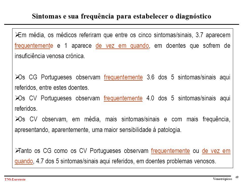 49 Venotrópicos TNS-Euroteste  Em média, os médicos referiram que entre os cinco sintomas/sinais, 3.7 aparecem frequentemente e 1 aparece de vez em quando, em doentes que sofrem de insuficiência venosa crónica.