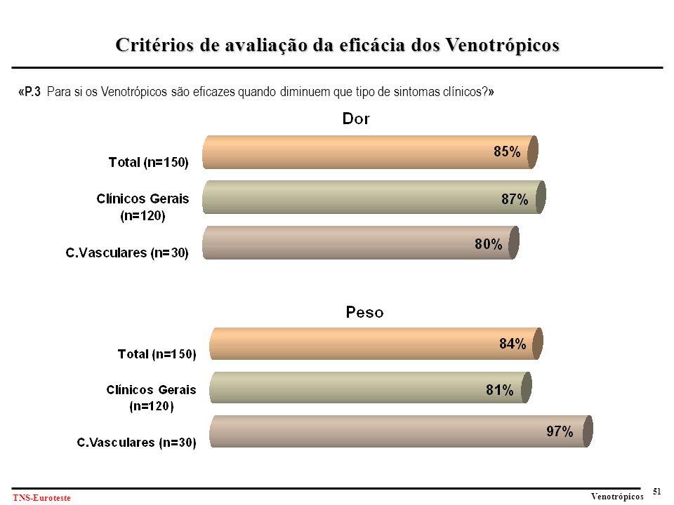 51 Venotrópicos TNS-Euroteste «P.3 Para si os Venotrópicos são eficazes quando diminuem que tipo de sintomas clínicos.