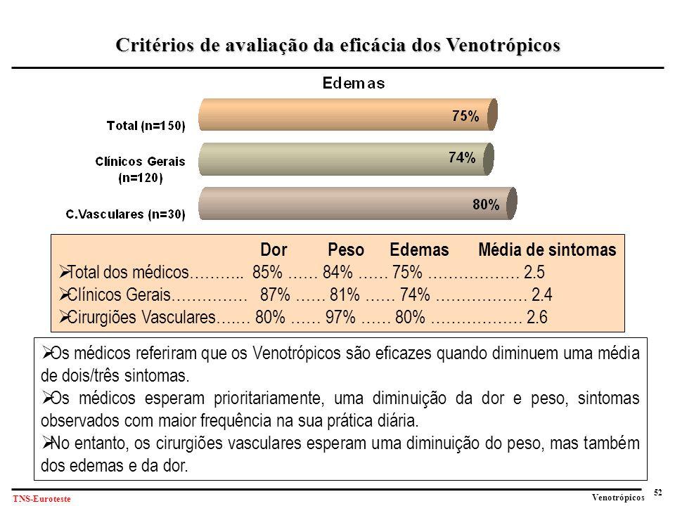 52 Venotrópicos TNS-Euroteste  Os médicos referiram que os Venotrópicos são eficazes quando diminuem uma média de dois/três sintomas.