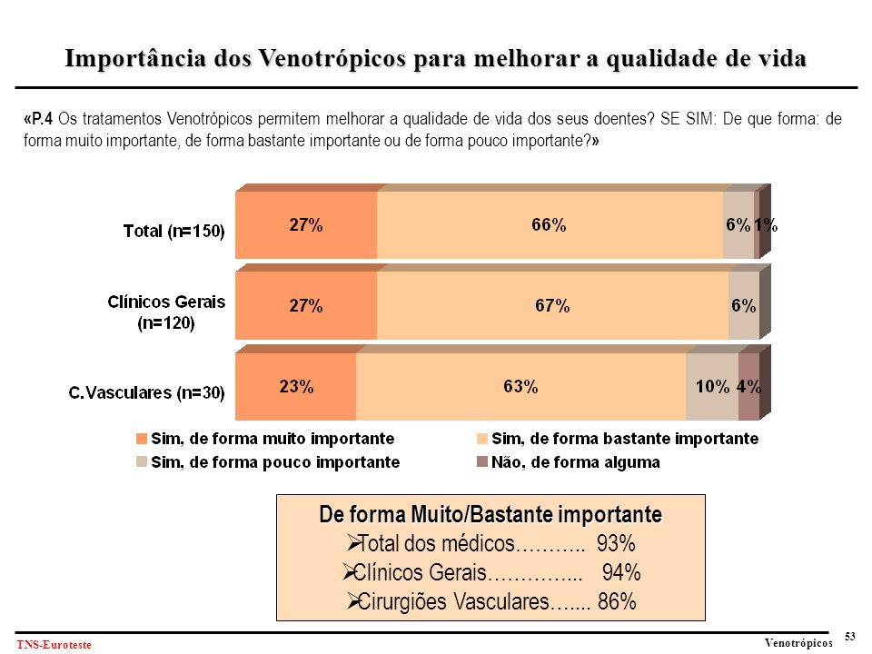53 Venotrópicos TNS-Euroteste «P.4 Os tratamentos Venotrópicos permitem melhorar a qualidade de vida dos seus doentes.