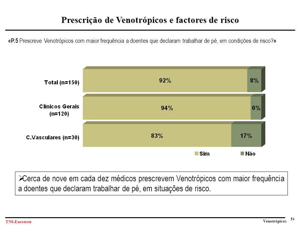 54 Venotrópicos TNS-Euroteste «P.5 Prescreve Venotrópicos com maior frequência a doentes que declaram trabalhar de pé, em condições de risco.
