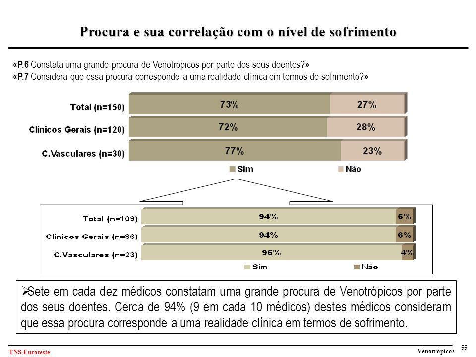 55 Venotrópicos TNS-Euroteste «P.6 Constata uma grande procura de Venotrópicos por parte dos seus doentes.