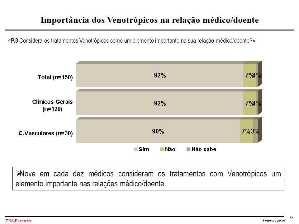 56 Venotrópicos TNS-Euroteste «P.8 Considera os tratamentos Venotrópicos como um elemento importante na sua relação médico/doente.