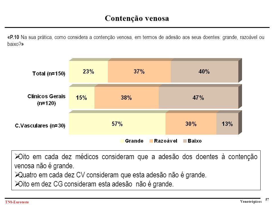 57 Venotrópicos TNS-Euroteste «P.10 Na sua prática, como considera a contenção venosa, em termos de adesão aos seus doentes: grande, razoável ou baixo.