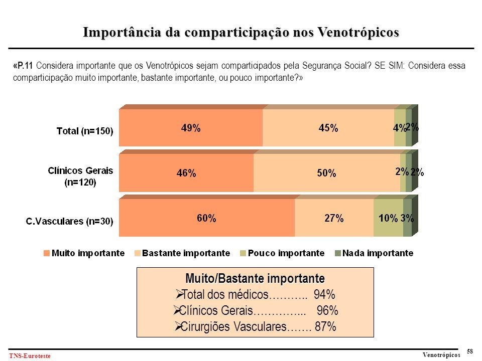 58 Venotrópicos TNS-Euroteste «P.11 Considera importante que os Venotrópicos sejam comparticipados pela Segurança Social.
