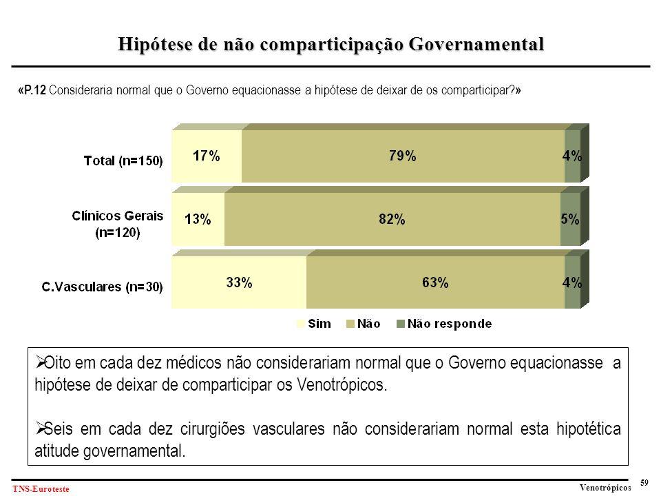 59 Venotrópicos TNS-Euroteste «P.12 Consideraria normal que o Governo equacionasse a hipótese de deixar de os comparticipar.