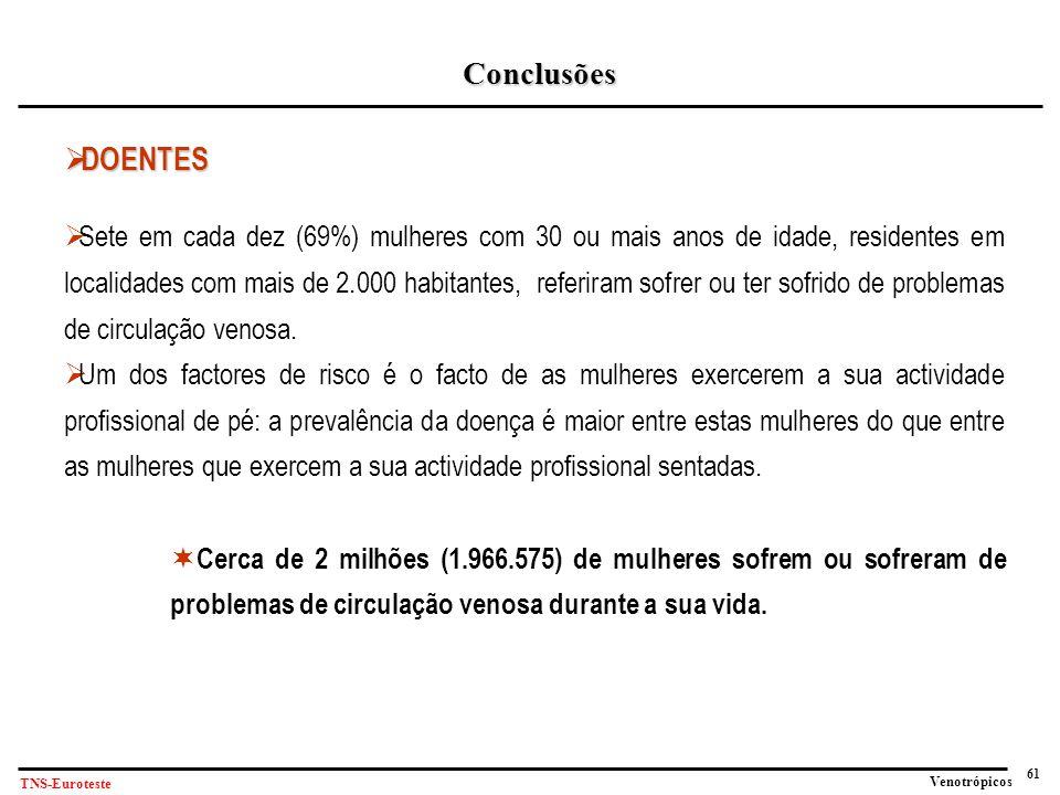 61 Venotrópicos TNS-Euroteste Conclusões  DOENTES  Sete em cada dez (69%) mulheres com 30 ou mais anos de idade, residentes em localidades com mais de 2.000 habitantes, referiram sofrer ou ter sofrido de problemas de circulação venosa.