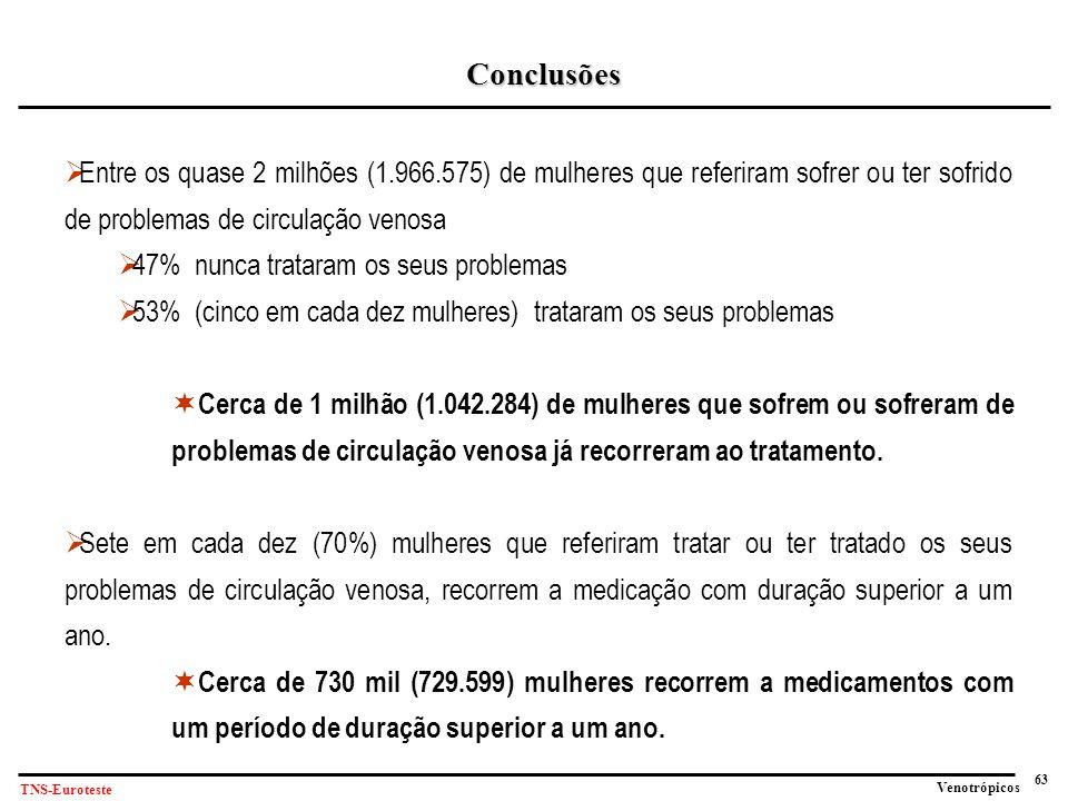 63 Venotrópicos TNS-Euroteste Conclusões  Entre os quase 2 milhões (1.966.575) de mulheres que referiram sofrer ou ter sofrido de problemas de circulação venosa  47% nunca trataram os seus problemas  53% (cinco em cada dez mulheres) trataram os seus problemas  Cerca de 1 milhão (1.042.284) de mulheres que sofrem ou sofreram de problemas de circulação venosa já recorreram ao tratamento.