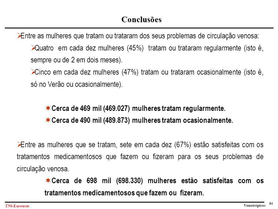 64 Venotrópicos TNS-Euroteste Conclusões  Entre as mulheres que tratam ou trataram dos seus problemas de circulação venosa:  Quatro em cada dez mulheres (45%) tratam ou trataram regularmente (isto é, sempre ou de 2 em dois meses).