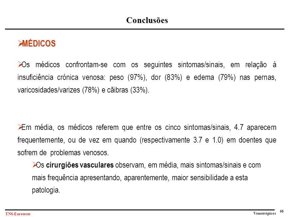 66 Venotrópicos TNS-Euroteste Conclusões  MÉDICOS  Os médicos confrontam-se com os seguintes sintomas/sinais, em relação à insuficiência crónica venosa: peso (97%), dor (83%) e edema (79%) nas pernas, varicosidades/varizes (78%) e cãibras (33%).