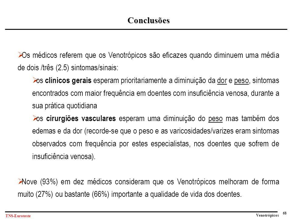 68 Venotrópicos TNS-Euroteste Conclusões  Os médicos referem que os Venotrópicos são eficazes quando diminuem uma média de dois /três (2.5) sintomas/sinais:  os clínicos gerais esperam prioritariamente a diminuição da dor e peso, sintomas encontrados com maior frequência em doentes com insuficiência venosa, durante a sua prática quotidiana  os cirurgiões vasculares esperam uma diminuição do peso mas também dos edemas e da dor (recorde-se que o peso e as varicosidades/varizes eram sintomas observados com frequência por estes especialistas, nos doentes que sofrem de insuficiência venosa).