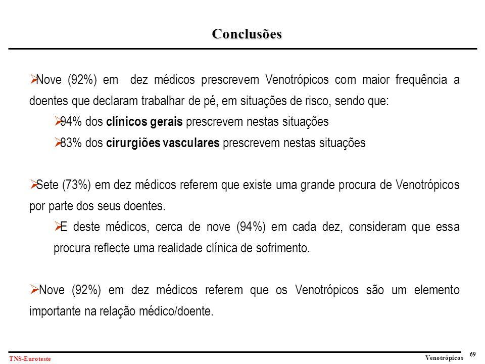 69 Venotrópicos TNS-Euroteste Conclusões  Nove (92%) em dez médicos prescrevem Venotrópicos com maior frequência a doentes que declaram trabalhar de pé, em situações de risco, sendo que:  94% dos clínicos gerais prescrevem nestas situações  83% dos cirurgiões vasculares prescrevem nestas situações  Sete (73%) em dez médicos referem que existe uma grande procura de Venotrópicos por parte dos seus doentes.