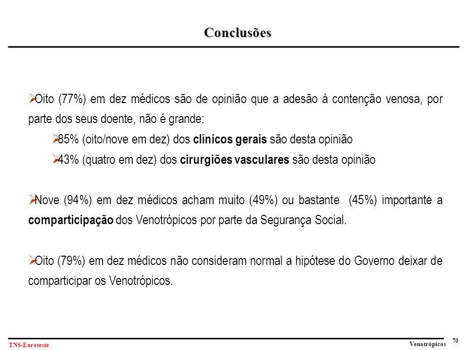 70 Venotrópicos TNS-Euroteste Conclusões  Oito (77%) em dez médicos são de opinião que a adesão à contenção venosa, por parte dos seus doente, não é grande:  85% (oito/nove em dez) dos clínicos gerais são desta opinião  43% (quatro em dez) dos cirurgiões vasculares são desta opinião  Nove (94%) em dez médicos acham muito (49%) ou bastante (45%) importante a comparticipação dos Venotrópicos por parte da Segurança Social.