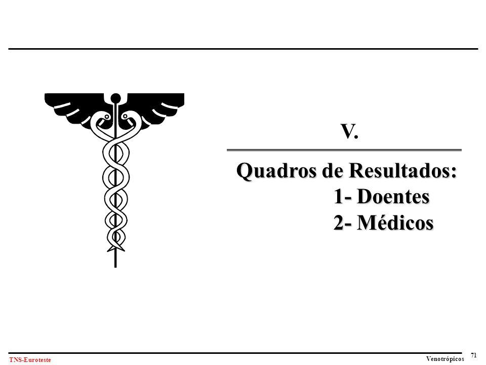 71 Venotrópicos TNS-Euroteste V. Quadros de Resultados: 1- Doentes 2- Médicos