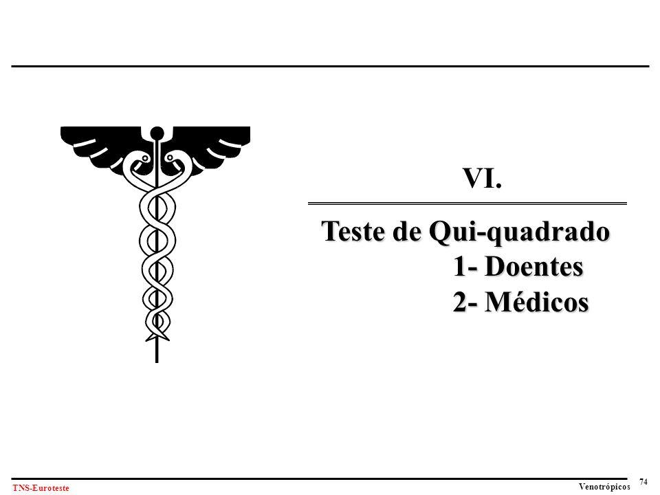 74 Venotrópicos TNS-Euroteste VI. Teste de Qui-quadrado 1- Doentes 2- Médicos