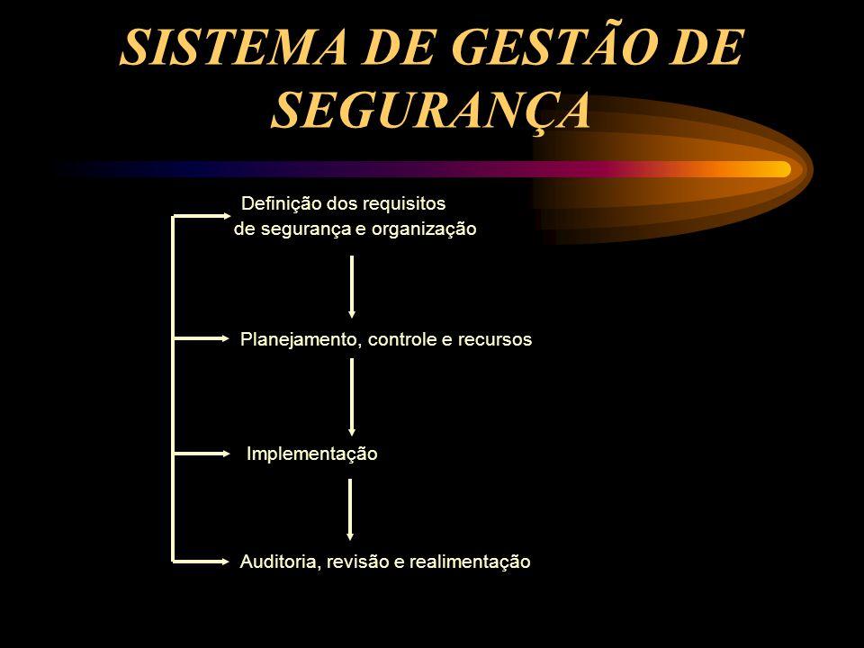 SISTEMA DE GESTÃO DE SEGURANÇA Definição dos requisitos de segurança e organização Planejamento, controle e recursos Implementação Auditoria, revisão e realimentação