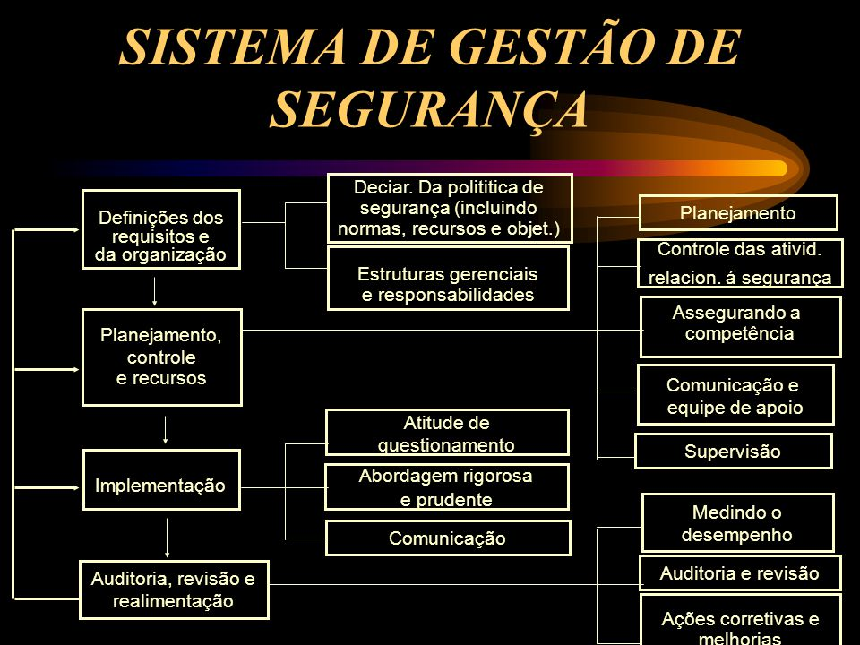 Definições dos requisitos e da organização Planejamento, controle e recursos Implementação Auditoria, revisão e realimentação Deciar. Da polititica de