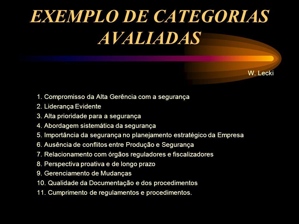 EXEMPLO DE CATEGORIAS AVALIADAS W. Lecki 1. Compromisso da Alta Gerência com a segurança 2. Liderança Evidente 3. Alta prioridade para a segurança 4.