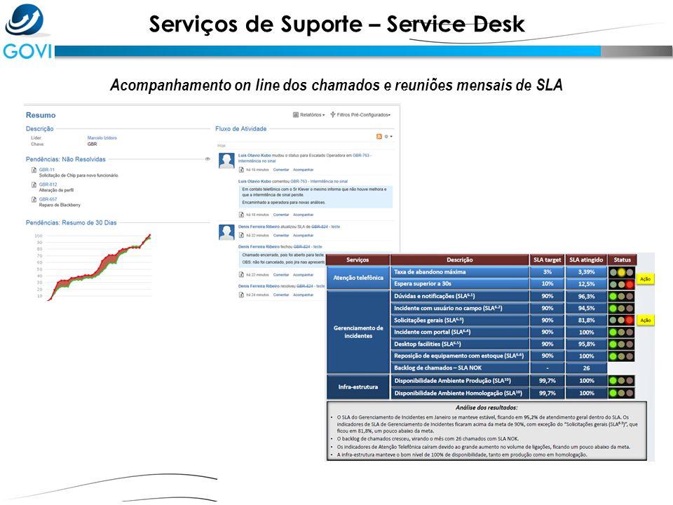 Serviços de Suporte – Service Desk Acompanhamento on line dos chamados e reuniões mensais de SLA