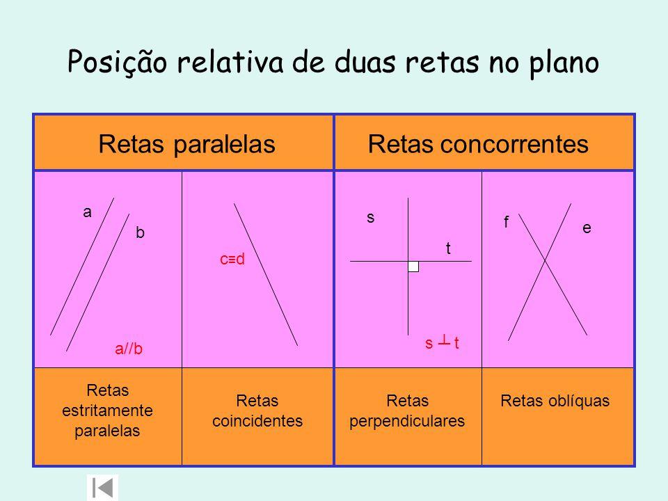 Posição relativa de duas retas no plano a b a//b c≡dc≡d s t s ┴ t e f Retas paralelas Retas estritamente paralelas Retas coincidentes Retas concorrentes Retas perpendiculares Retas oblíquas