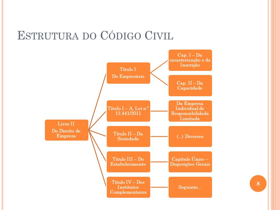 E STRUTURA DO C ÓDIGO C IVIL Livro II- Do Direito de Empresa Título IV – Dos Institutos Complementares Cap.