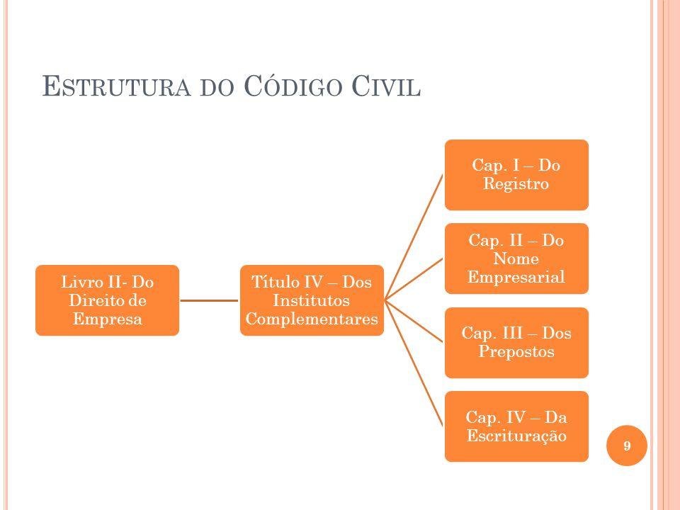 I NTRODUÇÃO HISTÓRICA Direito Empresarial: Origem Direito Privado Comum: Roma  Contrato estático;  Valorização da propriedade, segurança e estabilidade.