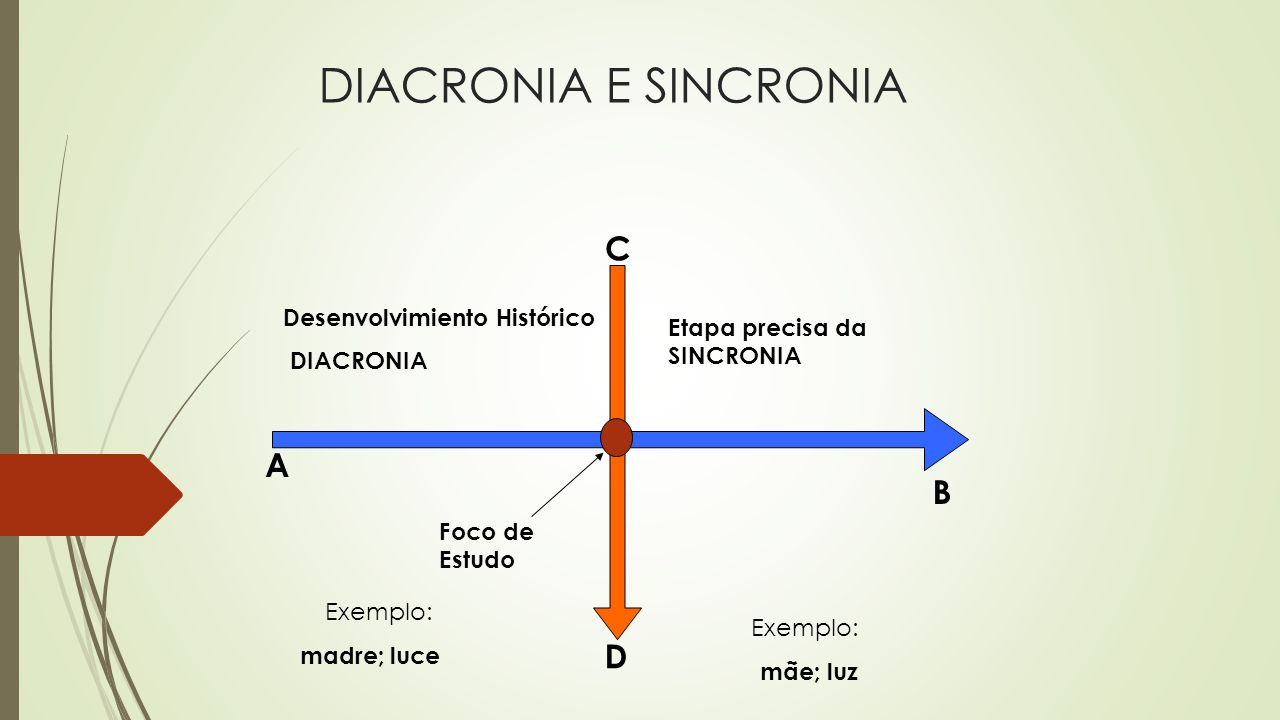DIACRONIA E SINCRONIA Desenvolvimiento Histórico DIACRONIA Etapa precisa da SINCRONIA A Foco de Estudo B D C Exemplo: madre; luce Exemplo: mãe; luz