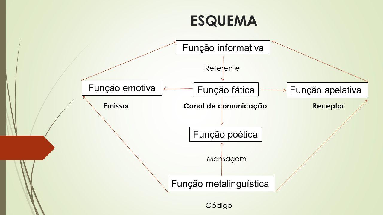 ESQUEMA Função informativa Função emotiva Função fáticaFunção apelativa Função poética Função metalinguística Referente Emissor Canal de comunicação R