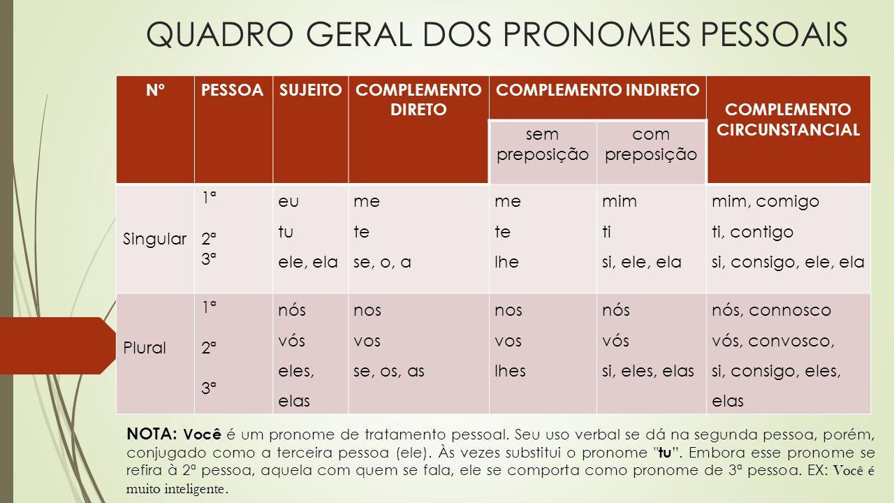 QUADRO GERAL DOS PRONOMES PESSOAIS NOTA: Você é um pronome de tratamento pessoal. Seu uso verbal se dá na segunda pessoa, porém, conjugado como a terc