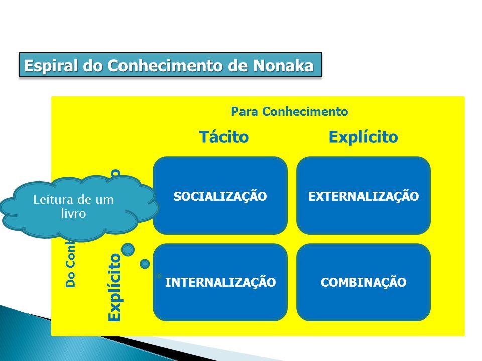 Espiral do Conhecimento de Nonaka EXTERNALIZAÇÃOSOCIALIZAÇÃO COMBINAÇÃOINTERNALIZAÇÃO Do Conhecimento Para Conhecimento Explícito Tácito Explícito Tácito Leitura de um livro