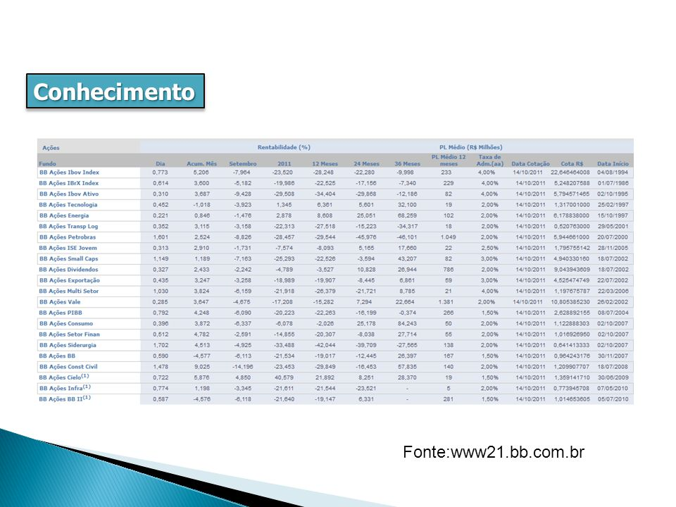 ConhecimentoConhecimento Fonte:www21.bb.com.br