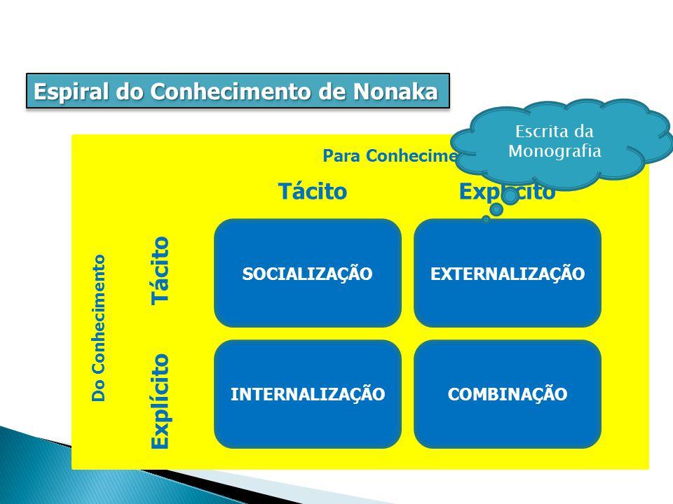 Espiral do Conhecimento de Nonaka EXTERNALIZAÇÃOSOCIALIZAÇÃO COMBINAÇÃOINTERNALIZAÇÃO Do Conhecimento Para Conhecimento Explícito Tácito Explícito Tácito Escrita da Monografia