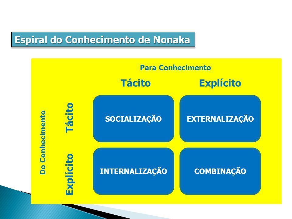 Espiral do Conhecimento de Nonaka EXTERNALIZAÇÃOSOCIALIZAÇÃO COMBINAÇÃOINTERNALIZAÇÃO Do Conhecimento Para Conhecimento Explícito Tácito Explícito Tácito Conversa com amigos