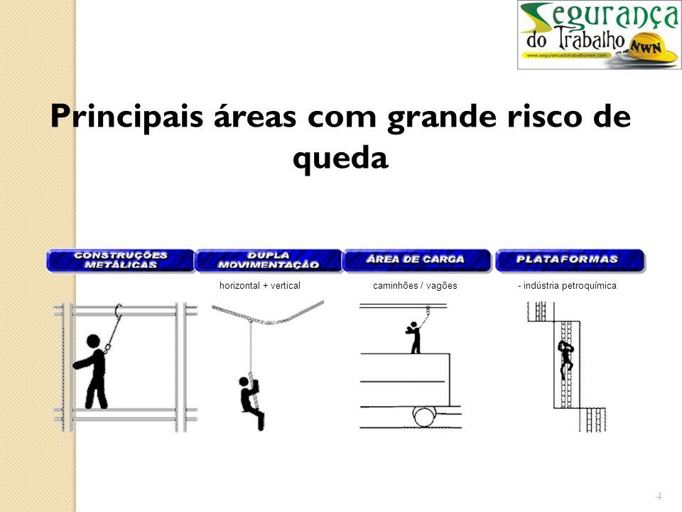 3 Principais áreas com grande risco de queda - coberturas - rampas silos / reservatórios- plataformas móveis- coletivo / individual - pontes-rolantes
