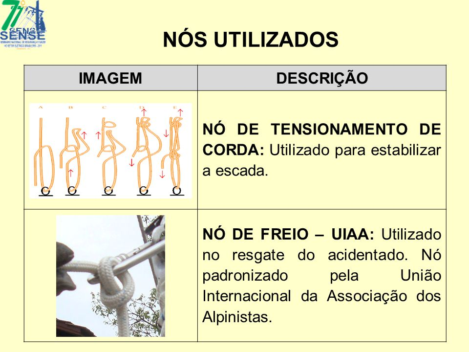 NÓS UTILIZADOS IMAGEMDESCRIÇÃO NÓ DE TENSIONAMENTO DE CORDA: Utilizado para estabilizar a escada. NÓ DE FREIO – UIAA: Utilizado no resgate do acidenta