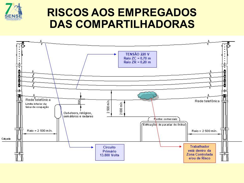RISCOS AOS EMPREGADOS DAS COMPARTILHADORAS TENSÃO 220 V Raio ZC = 0,70 m Raio ZR = 0,20 m Trabalhador está dentro da Zona Controlada e/ou de Risco Circuito Primário 13.800 Volts